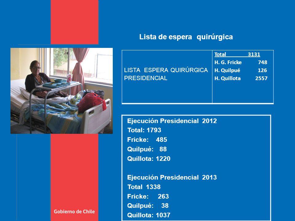 LISTA ESPERA QUIRÚRGICA PRESIDENCIAL Total 3131 H.