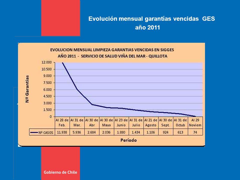 Evolución mensual garantías vencidas GES año 2011