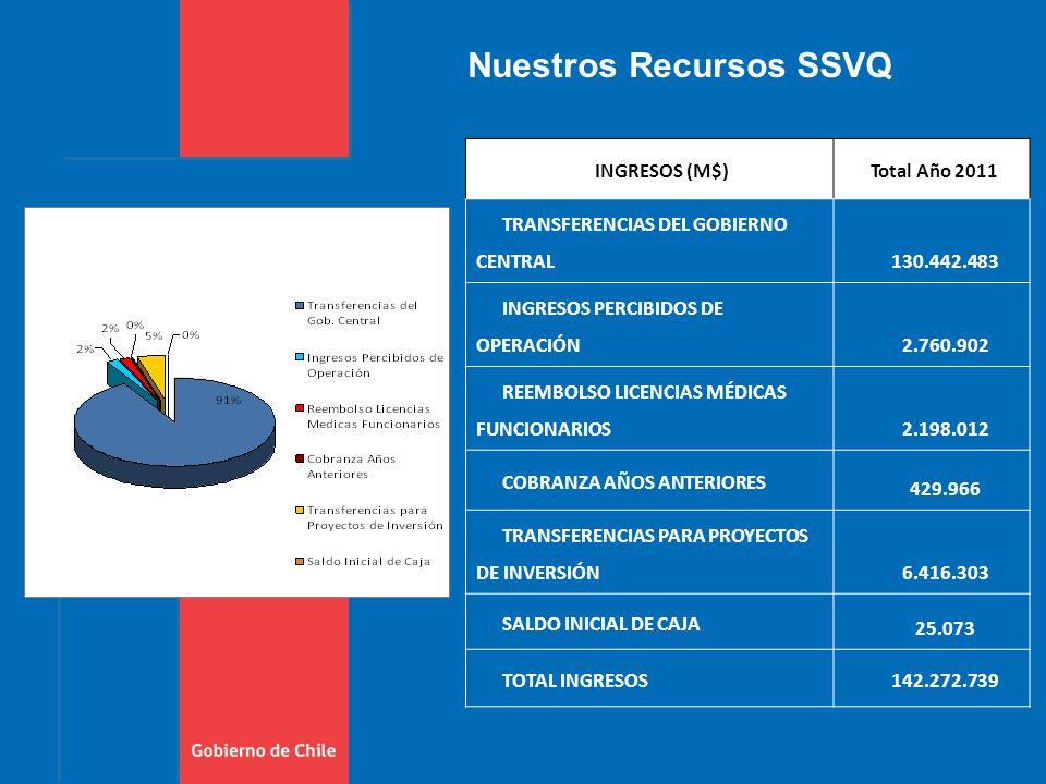 Nuestros Recursos SSVQ INGRESOS (M$)Total Año 2011 TRANSFERENCIAS DEL GOBIERNO CENTRAL 130.442.483 INGRESOS PERCIBIDOS DE OPERACIÓN 2.760.902 REEMBOLSO LICENCIAS MÉDICAS FUNCIONARIOS 2.198.012 COBRANZA AÑOS ANTERIORES 429.966 TRANSFERENCIAS PARA PROYECTOS DE INVERSIÓN 6.416.303 SALDO INICIAL DE CAJA 25.073 TOTAL INGRESOS142.272.739