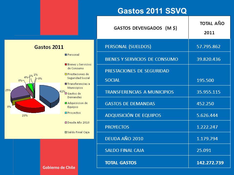 Gastos 2011 SSVQ GASTOS DEVENGADOS (M $) TOTAL AÑO 2011 PERSONAL (SUELDOS)57.795.862 BIENES Y SERVICIOS DE CONSUMO39.820.436 PRESTACIONES DE SEGURIDAD SOCIAL195.500 TRANSFERENCIAS A MUNICIPIOS35.955.115 GASTOS DE DEMANDAS452.250 ADQUISICIÓN DE EQUIPOS5.626.444 PROYECTOS1.222.247 DEUDA AÑO 20101.179.794 SALDO FINAL CAJA25.091 TOTAL GASTOS142.272.739