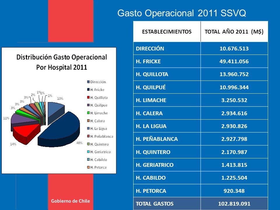 Gasto Operacional 2011 SSVQ ESTABLECIMIENTOSTOTAL AÑO 2011 (M$) DIRECCIÓN10.676.513 H.