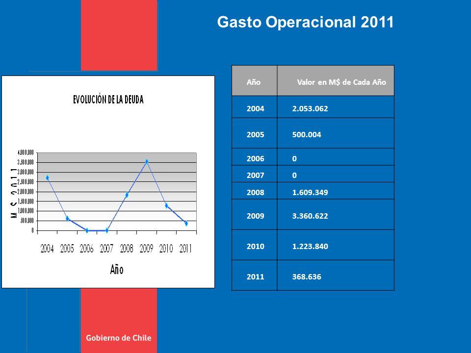 Gasto Operacional 2011 AñoValor en M$ de Cada Año 20042.053.062 2005500.004 20060 20070 20081.609.349 20093.360.622 20101.223.840 2011368.636