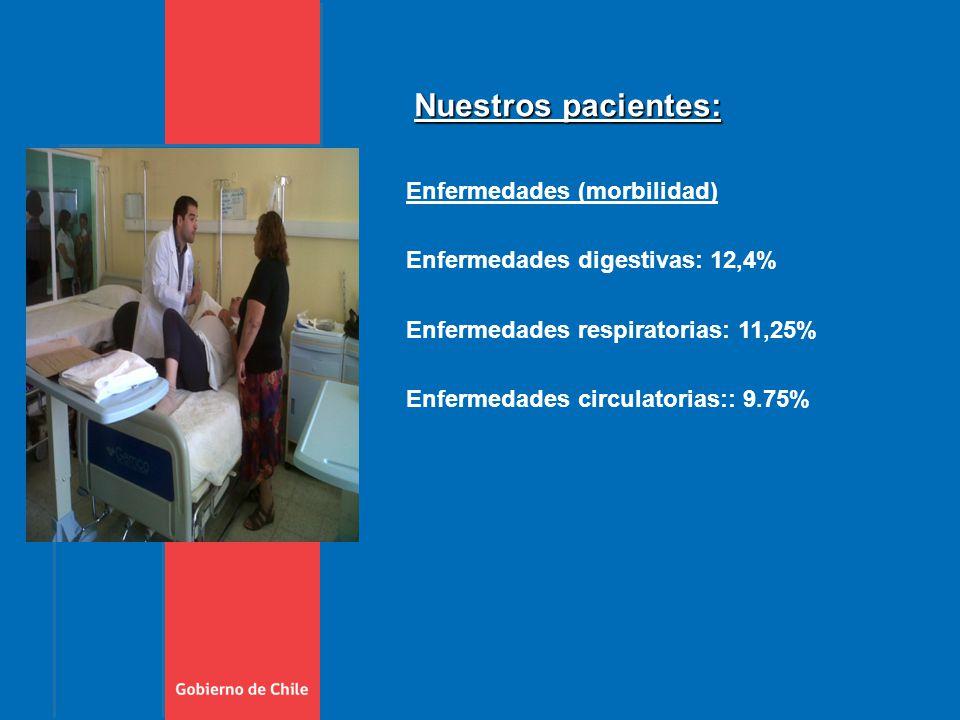 Enfermedades (morbilidad) Enfermedades digestivas: 12,4% Enfermedades respiratorias: 11,25% Enfermedades circulatorias:: 9.75% Nuestros pacientes:
