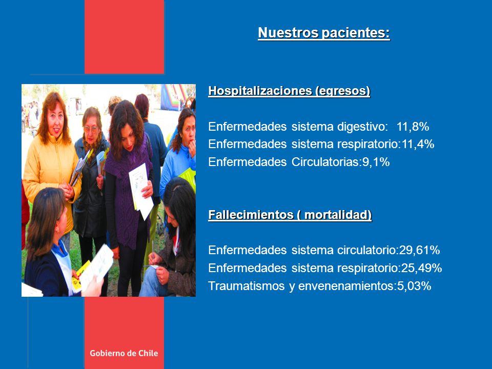 Hospitalizaciones (egresos) Enfermedades sistema digestivo: 11,8% Enfermedades sistema respiratorio:11,4% Enfermedades Circulatorias:9,1% Fallecimientos ( mortalidad) Enfermedades sistema circulatorio:29,61% Enfermedades sistema respiratorio:25,49% Traumatismos y envenenamientos:5,03% Nuestros pacientes: