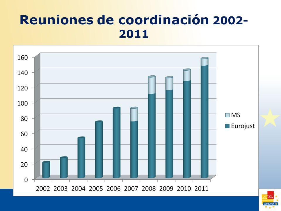 Reuniones de coordinación 2002- 2011