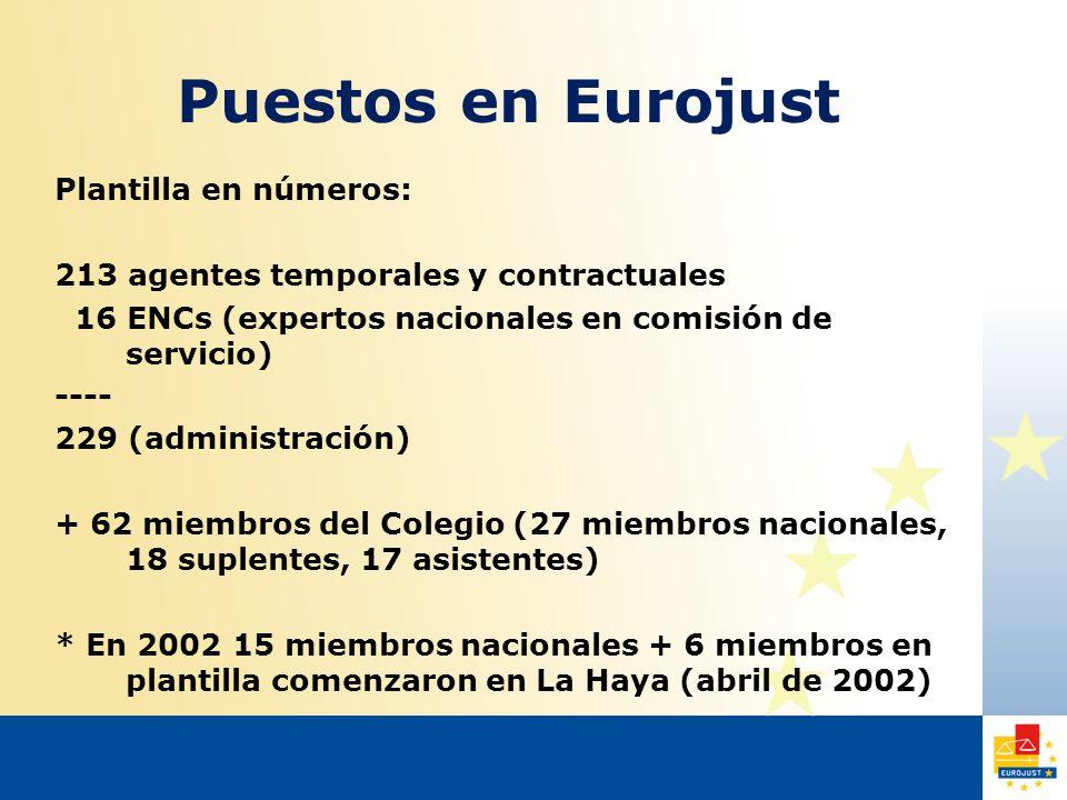 Puestos en Eurojust Plantilla en números: 213 agentes temporales y contractuales 16 ENCs (expertos nacionales en comisión de servicio) ---- 229 (administración) + 62 miembros del Colegio (27 miembros nacionales, 18 suplentes, 17 asistentes) * En 2002 15 miembros nacionales + 6 miembros en plantilla comenzaron en La Haya (abril de 2002)