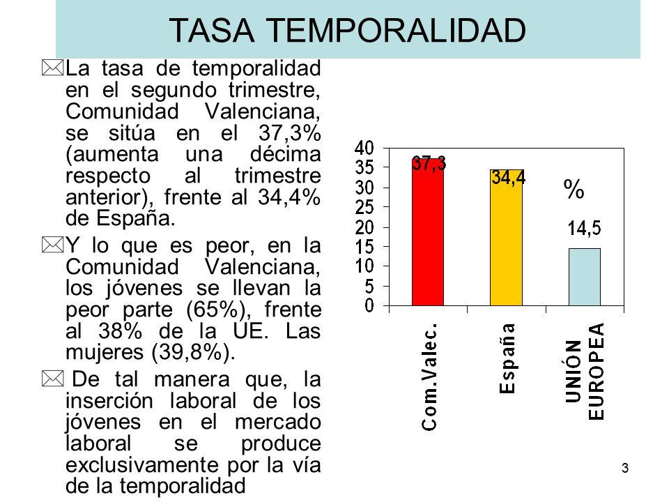 3 TASA TEMPORALIDAD *La tasa de temporalidad en el segundo trimestre, Comunidad Valenciana, se sitúa en el 37,3% (aumenta una décima respecto al trimestre anterior), frente al 34,4% de España.