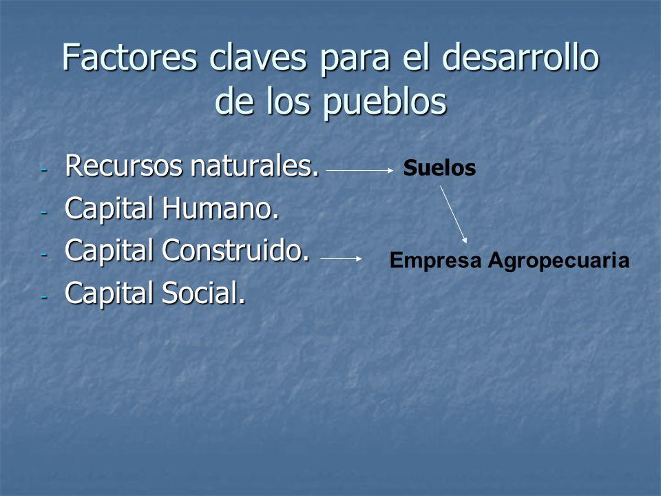 Factores claves para el desarrollo de los pueblos - Recursos naturales.