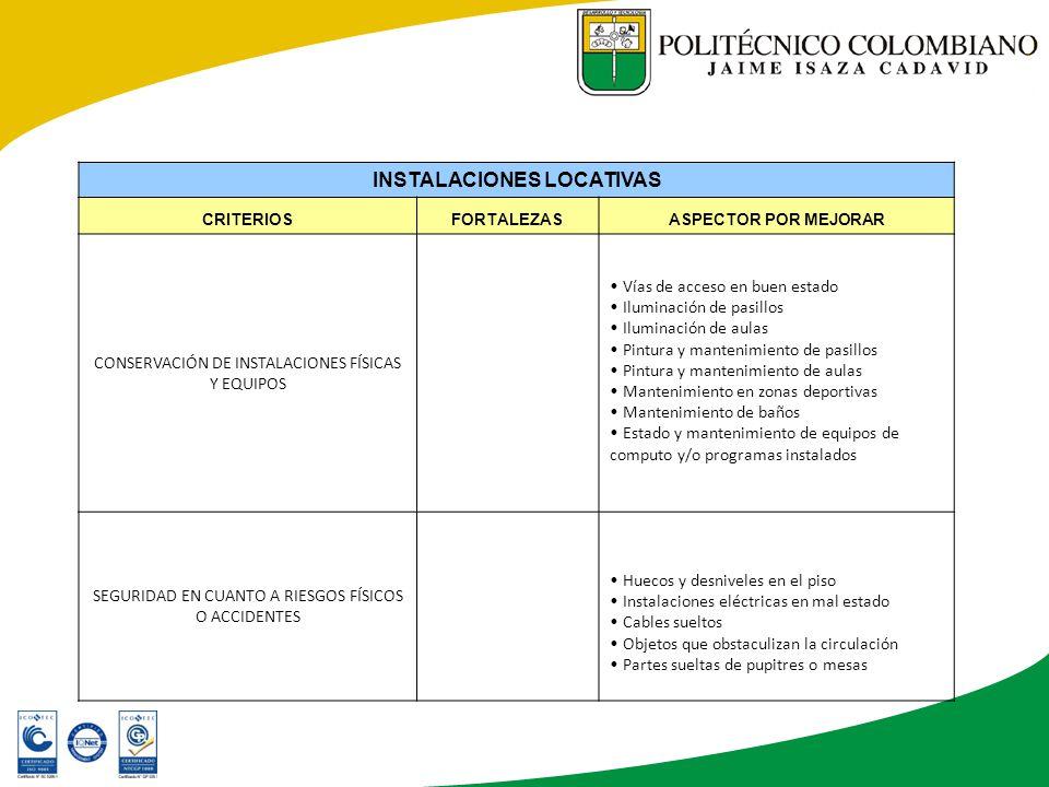 INSTALACIONES LOCATIVAS CRITERIOSFORTALEZASASPECTOR POR MEJORAR CONSERVACIÓN DE INSTALACIONES FÍSICAS Y EQUIPOS Vías de acceso en buen estado Iluminación de pasillos Iluminación de aulas Pintura y mantenimiento de pasillos Pintura y mantenimiento de aulas Mantenimiento en zonas deportivas Mantenimiento de baños Estado y mantenimiento de equipos de computo y/o programas instalados SEGURIDAD EN CUANTO A RIESGOS FÍSICOS O ACCIDENTES Huecos y desniveles en el piso Instalaciones eléctricas en mal estado Cables sueltos Objetos que obstaculizan la circulación Partes sueltas de pupitres o mesas