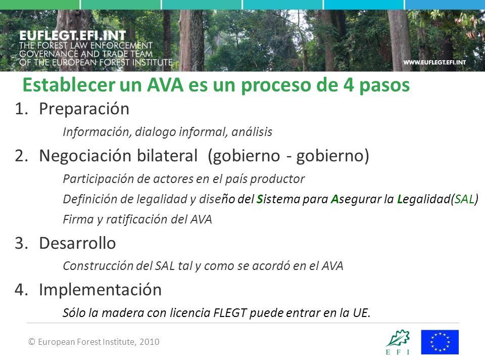 © European Forest Institute, 2010 1.Preparación Información, dialogo informal, análisis 2.Negociación bilateral (gobierno - gobierno) Participación de actores en el país productor Definición de legalidad y diseño del Sistema para Asegurar la Legalidad(SAL) Firma y ratificación del AVA 3.Desarrollo Construcción del SAL tal y como se acordó en el AVA 4.Implementación Sólo la madera con licencia FLEGT puede entrar en la UE.