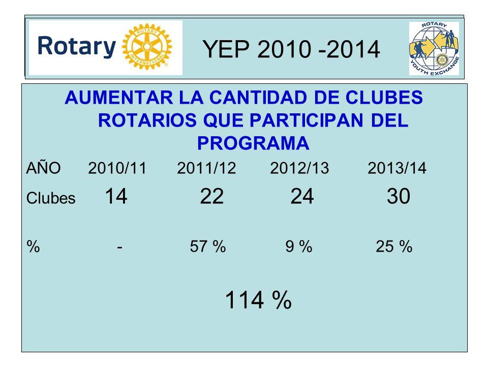 Rota AUMENTAR LA CANTIDAD DE CLUBES ROTARIOS QUE PARTICIPAN DEL PROGRAMA AÑO 2010/11 2011/122012/132013/14 Clubes 14 22 24 30 % - 57 % 9 % 25 % 114 % YEP 2010 -2014