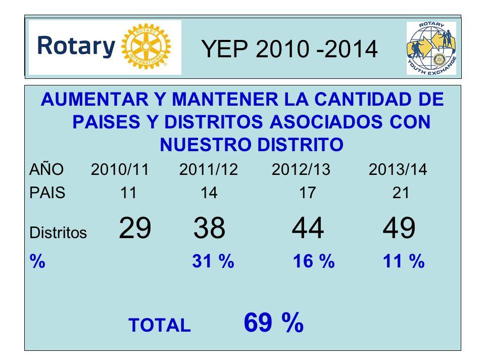 Rota YEP 2010 -2014 AUMENTAR Y MANTENER LA CANTIDAD DE PAISES Y DISTRITOS ASOCIADOS CON NUESTRO DISTRITO AÑO 2010/11 2011/122012/132013/14 PAIS 11 14 17 21 Distritos 29 38 44 49 % 31 % 16 % 11 % TOTAL 69 % YEP 2010 -2014