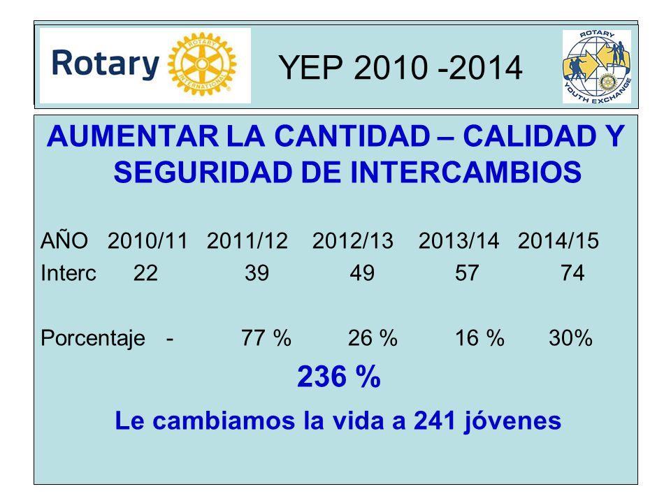 Rota YEP 2010 -2014 AUMENTAR LA CANTIDAD – CALIDAD Y SEGURIDAD DE INTERCAMBIOS AÑO2010/11 2011/12 2012/13 2013/14 2014/15 Interc 22 39 49 57 74 Porcentaje - 77 % 26 % 16 % 30% 236 % Le cambiamos la vida a 241 jóvenes YEP 2010 -2014