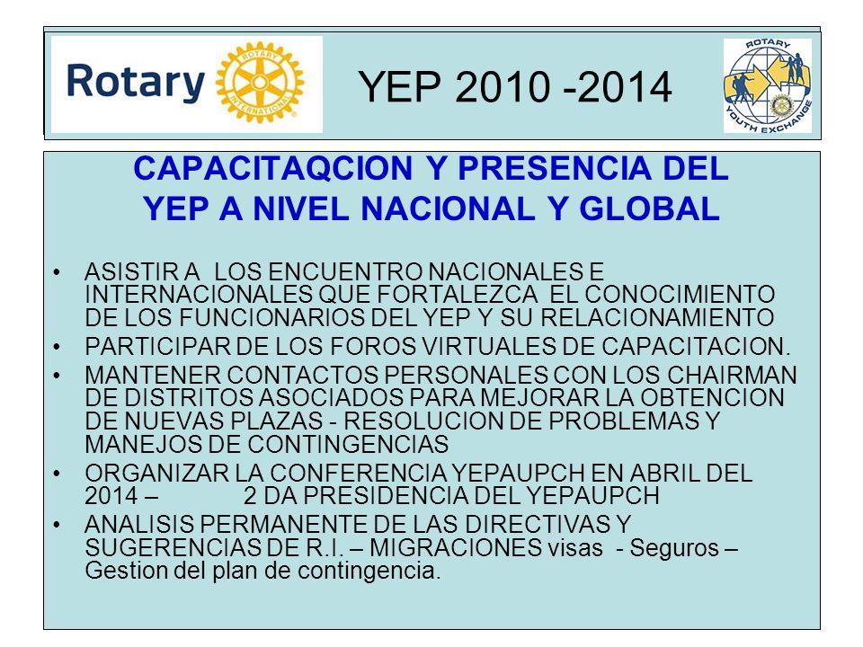 Rota CAPACITAQCION Y PRESENCIA DEL YEP A NIVEL NACIONAL Y GLOBAL ASISTIR A LOS ENCUENTRO NACIONALES E INTERNACIONALES QUE FORTALEZCA EL CONOCIMIENTO DE LOS FUNCIONARIOS DEL YEP Y SU RELACIONAMIENTO PARTICIPAR DE LOS FOROS VIRTUALES DE CAPACITACION.