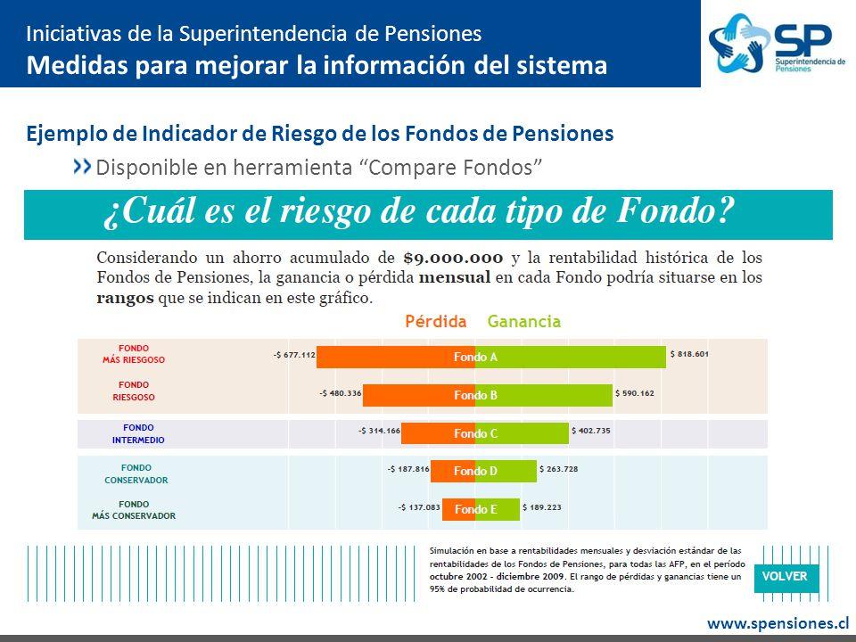 www.spensiones.cl Ejemplo de Indicador de Riesgo de los Fondos de Pensiones Disponible en herramienta Compare Fondos Iniciativas de la Superintendencia de Pensiones Medidas para mejorar la información del sistema