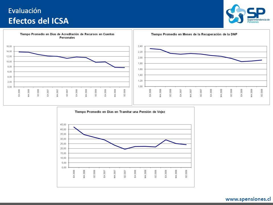 www.spensiones.cl Evaluación Efectos del ICSA