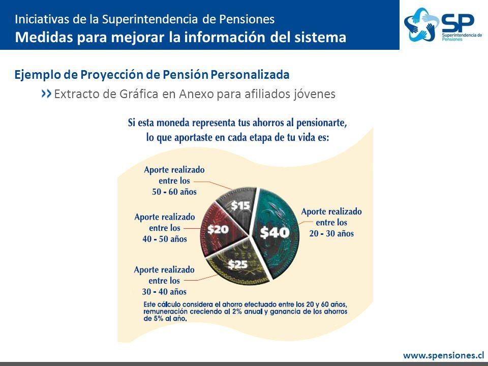 www.spensiones.cl Iniciativas de la Superintendencia de Pensiones Medidas para mejorar la información del sistema Ejemplo de Proyección de Pensión Personalizada Extracto de Gráfica en Anexo para afiliados jóvenes