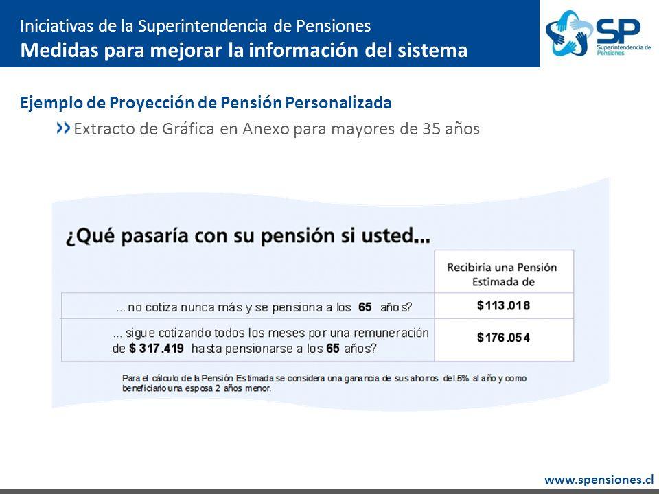 www.spensiones.cl Iniciativas de la Superintendencia de Pensiones Medidas para mejorar la información del sistema Ejemplo de Proyección de Pensión Personalizada Extracto de Gráfica en Anexo para mayores de 35 años