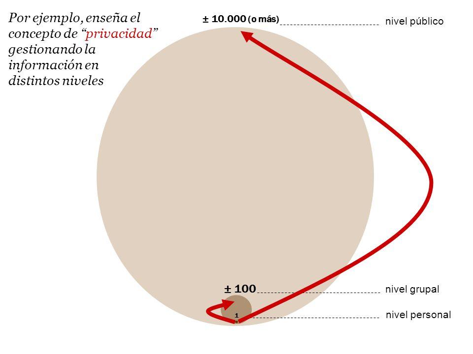 ± 10.000 (o más) nivel público ± 100 nivel grupal 1 nivel personal Por ejemplo, enseña el concepto de privacidad gestionando la información en distintos niveles