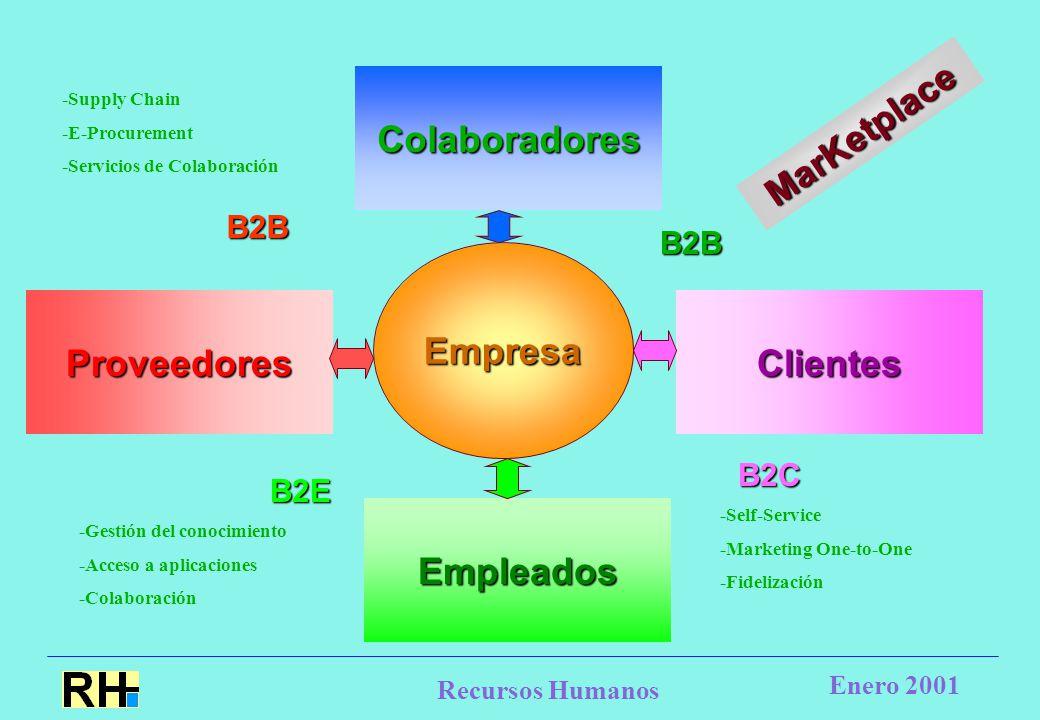 Recursos Humanos Enero 2001 EmpresaColaboradoresProveedores Empleados Clientes MarKetplace -Supply Chain -E-Procurement -Servicios de Colaboración -Gestión del conocimiento -Acceso a aplicaciones -Colaboración B2E -Self-Service -Marketing One-to-One -Fidelización B2B B2B B2C