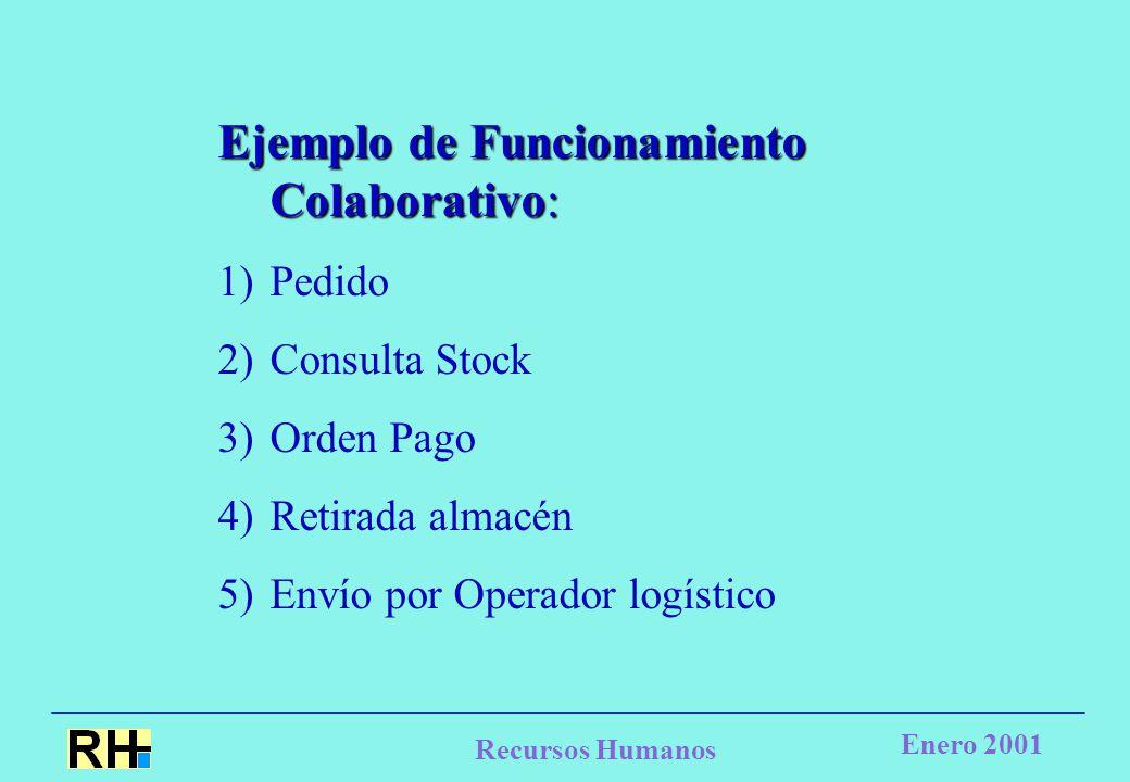 Recursos Humanos Enero 2001 Ejemplo de Funcionamiento Colaborativo: 1)Pedido 2)Consulta Stock 3)Orden Pago 4)Retirada almacén 5)Envío por Operador logístico