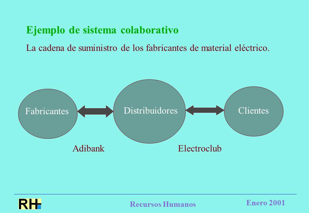 Recursos Humanos Enero 2001 Ejemplo de sistema colaborativo La cadena de suministro de los fabricantes de material eléctrico.
