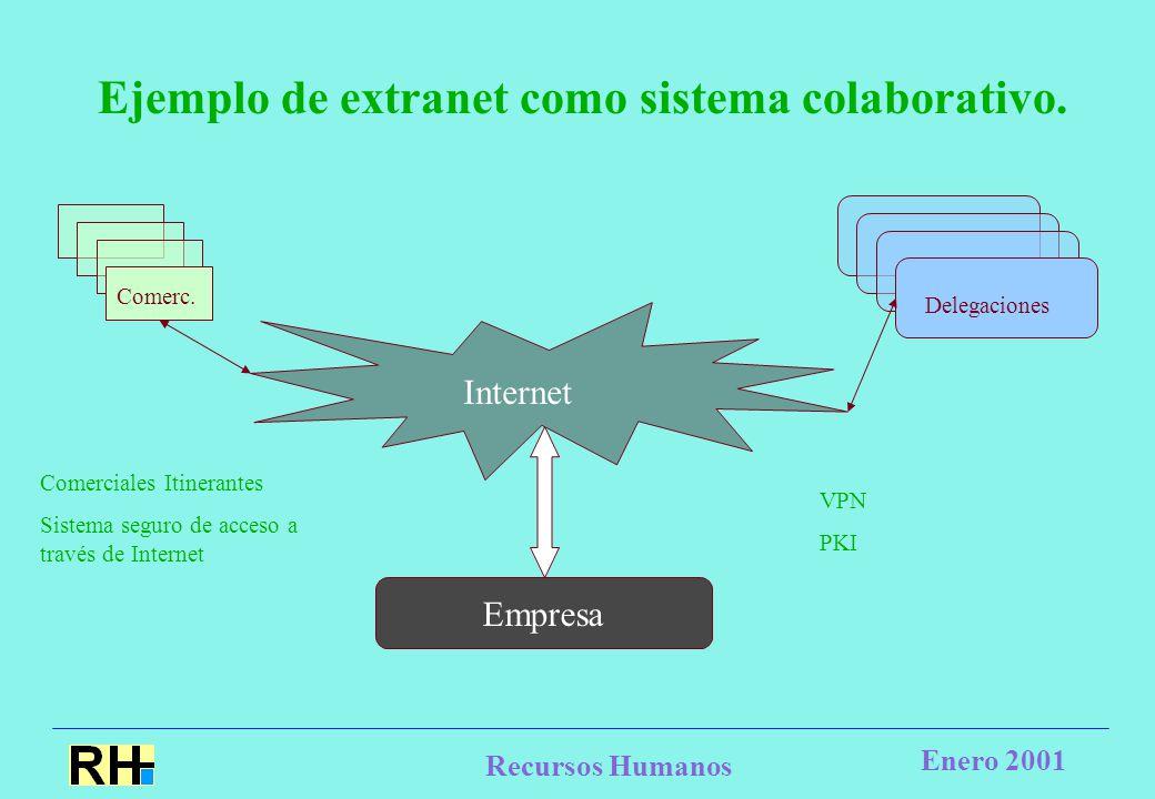 Recursos Humanos Enero 2001 Ejemplo de extranet como sistema colaborativo.