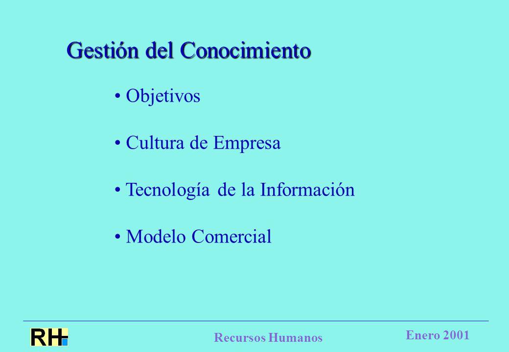 Recursos Humanos Enero 2001 Gestión del Conocimiento Objetivos Cultura de Empresa Tecnología de la Información Modelo Comercial
