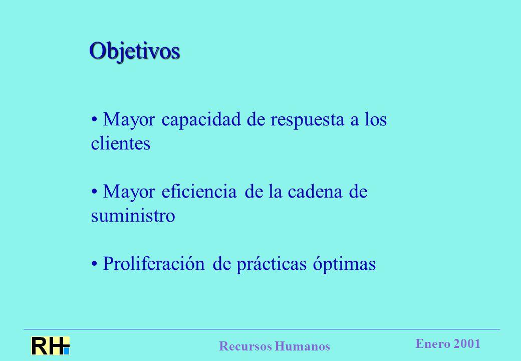 Recursos Humanos Enero 2001 Objetivos Mayor capacidad de respuesta a los clientes Mayor eficiencia de la cadena de suministro Proliferación de prácticas óptimas
