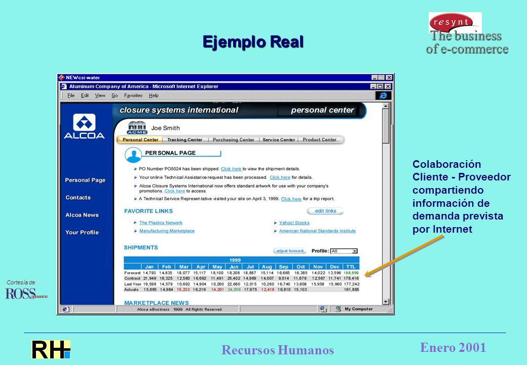 Recursos Humanos Enero 2001 Colaboración Cliente - Proveedor compartiendo información de demanda prevista por Internet The business of e-commerce Ejemplo Real Cortesía de: