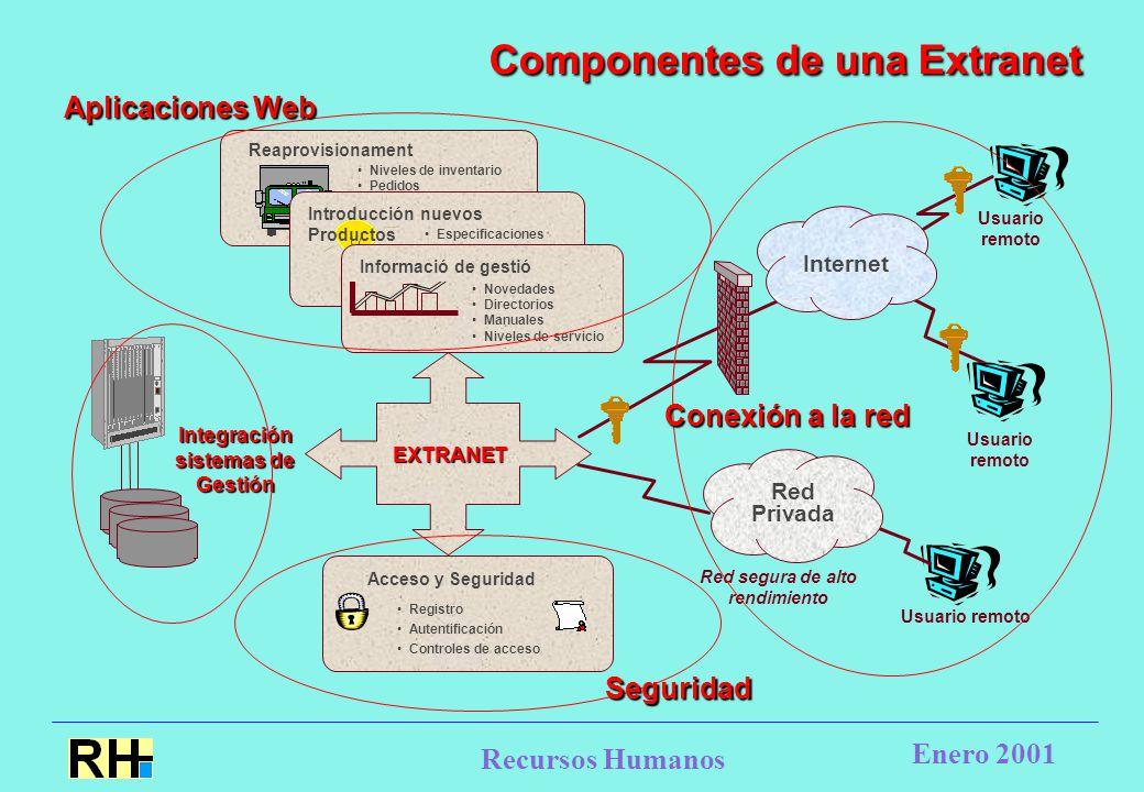 Recursos Humanos Enero 2001 Componentes de una Extranet Aplicaciones Web Conexión a la red Seguridad