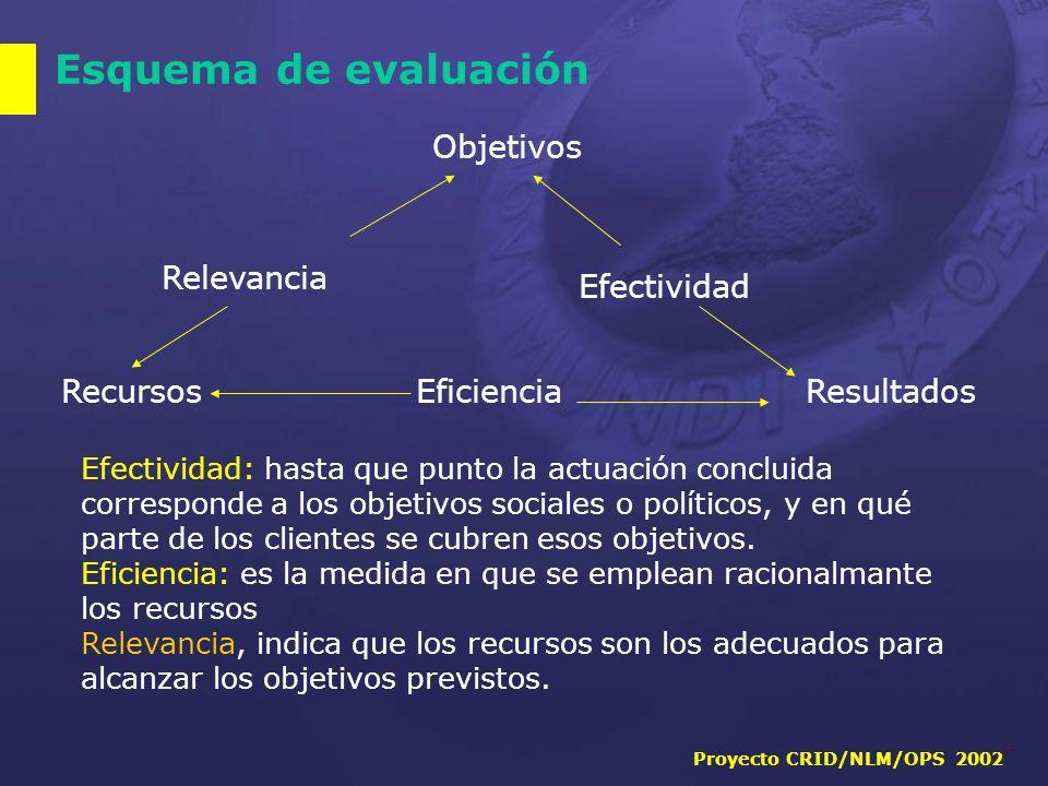 Proyecto CRID/NLM/OPS 2002 24 Esquema de evaluación Objetivos Relevancia Efectividad RecursosResultadosEficiencia Efectividad: hasta que punto la actuación concluida corresponde a los objetivos sociales o políticos, y en qué parte de los clientes se cubren esos objetivos.