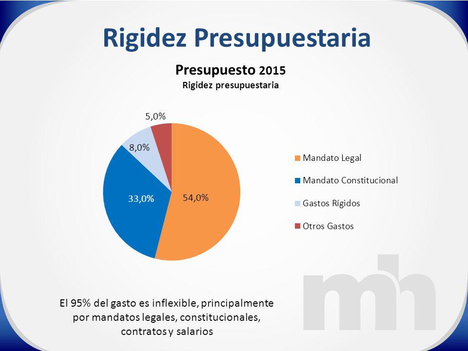 Rigidez Presupuestaria El 95% del gasto es inflexible, principalmente por mandatos legales, constitucionales, contratos y salarios