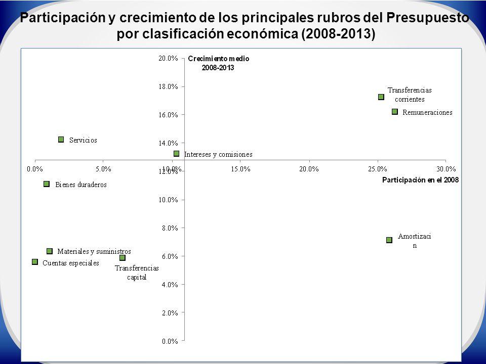 Participación y crecimiento de los principales rubros del Presupuesto por clasificación económica (2008-2013)