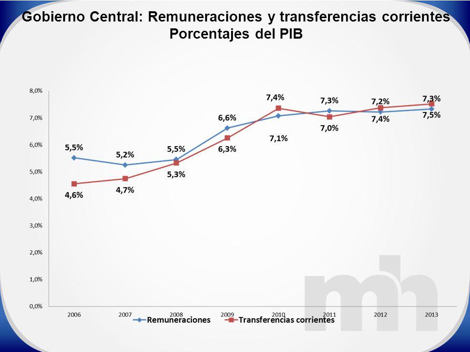 Gobierno Central: Remuneraciones y transferencias corrientes Porcentajes del PIB