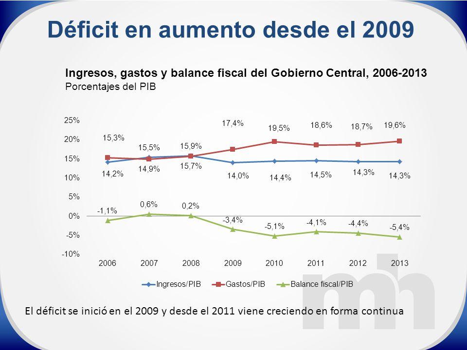 Ingresos, gastos y balance fiscal del Gobierno Central, 2006-2013 Porcentajes del PIB Déficit en aumento desde el 2009 El déficit se inició en el 2009 y desde el 2011 viene creciendo en forma continua