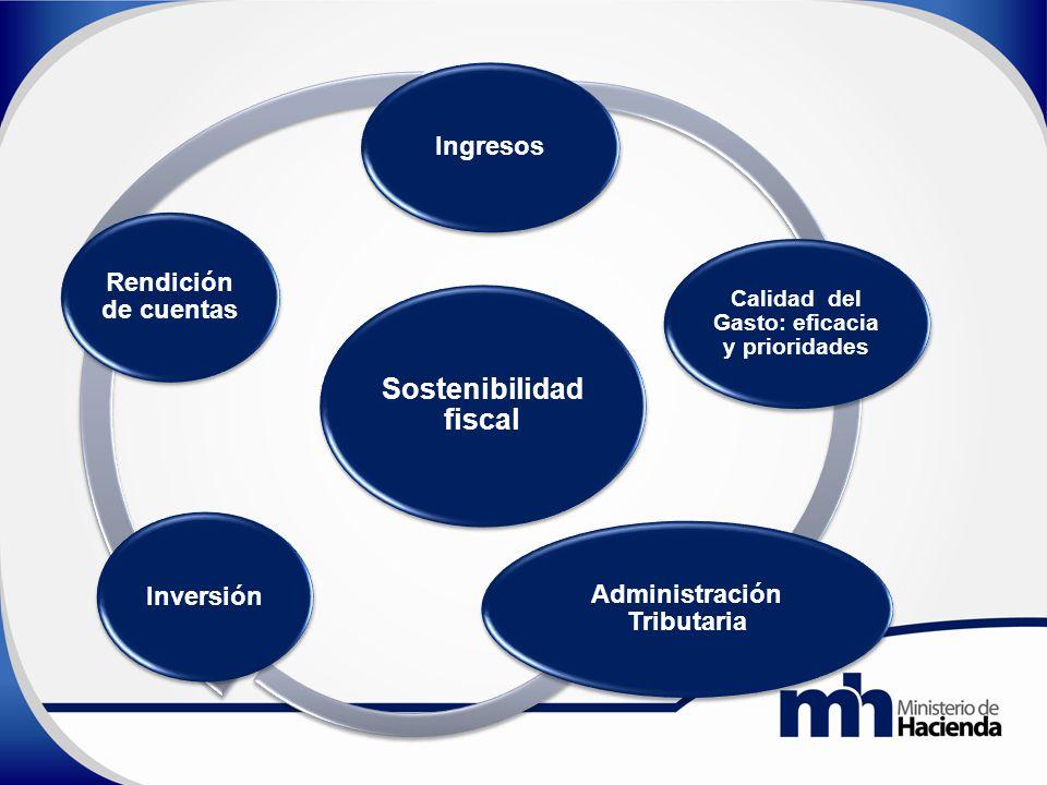 Sostenibilidad fiscal Ingresos Calidad del Gasto: eficacia y prioridades Administración Tributaria Inversión Rendición de cuentas