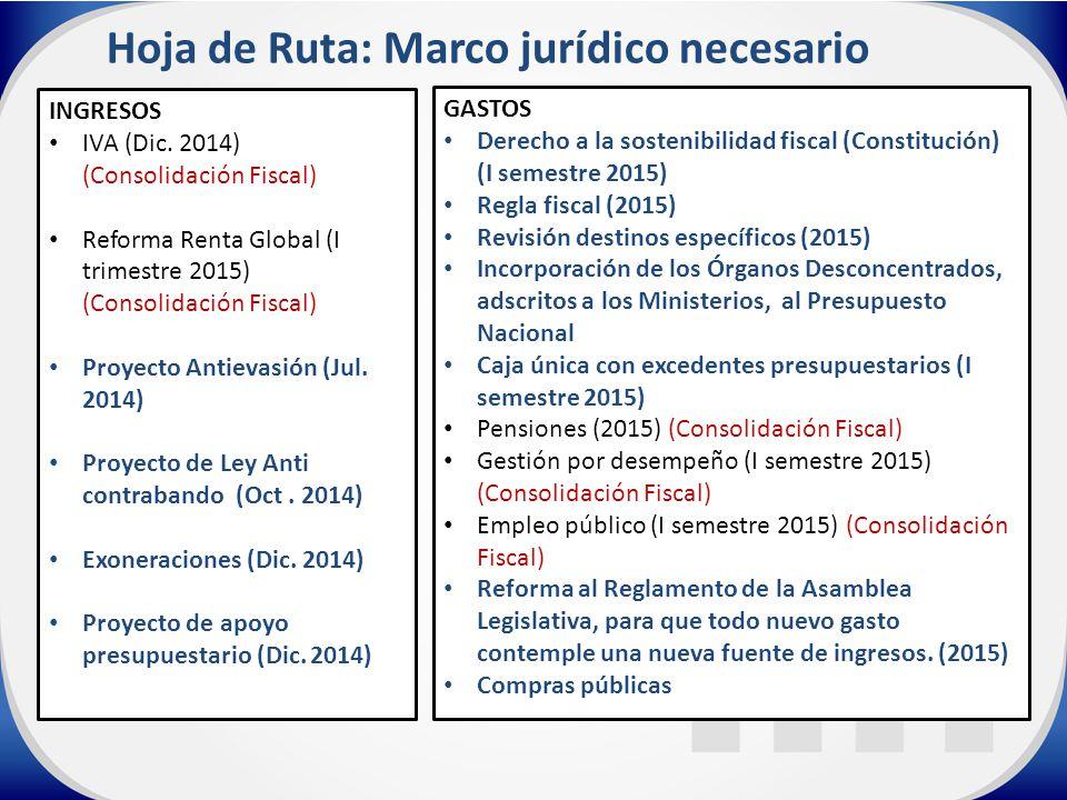 Hoja de Ruta: Marco jurídico necesario INGRESOS IVA (Dic.