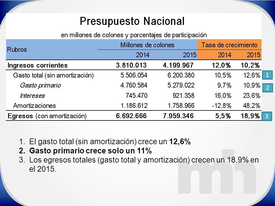 1 1.El gasto total (sin amortización) crece un 12,6% 2.Gasto primario crece solo un 11% 3.Los egresos totales (gasto total y amortización) crecen un 18,9% en el 2015.