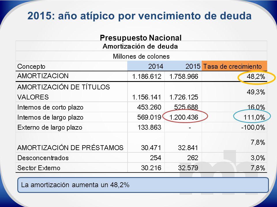 La amortización aumenta un 48,2% 2015: año atípico por vencimiento de deuda Presupuesto Nacional