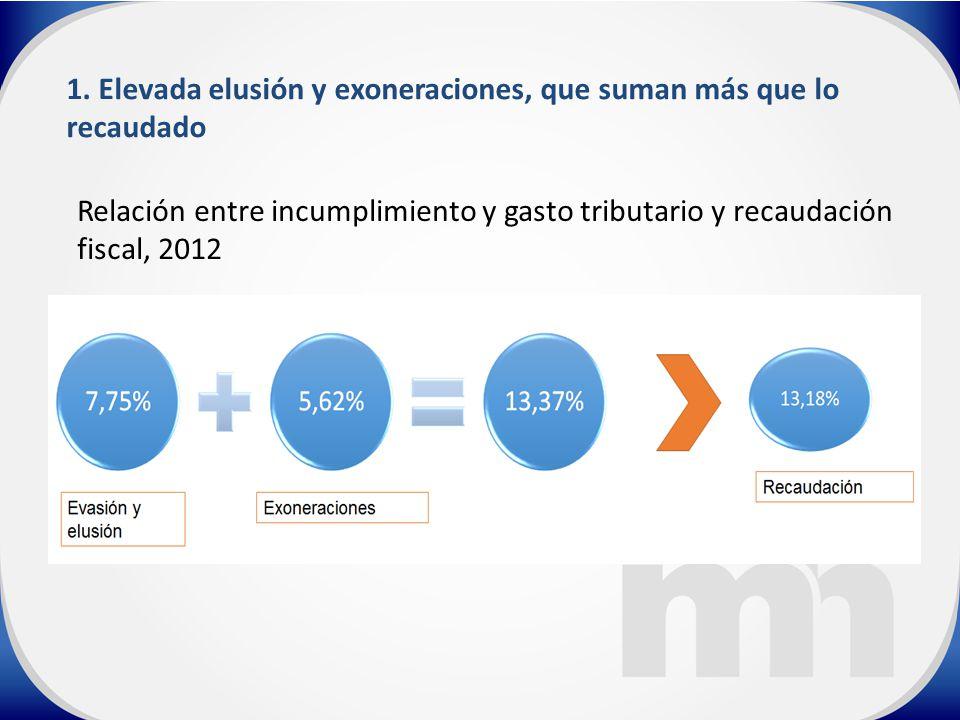 Relación entre incumplimiento y gasto tributario y recaudación fiscal, 2012 1.