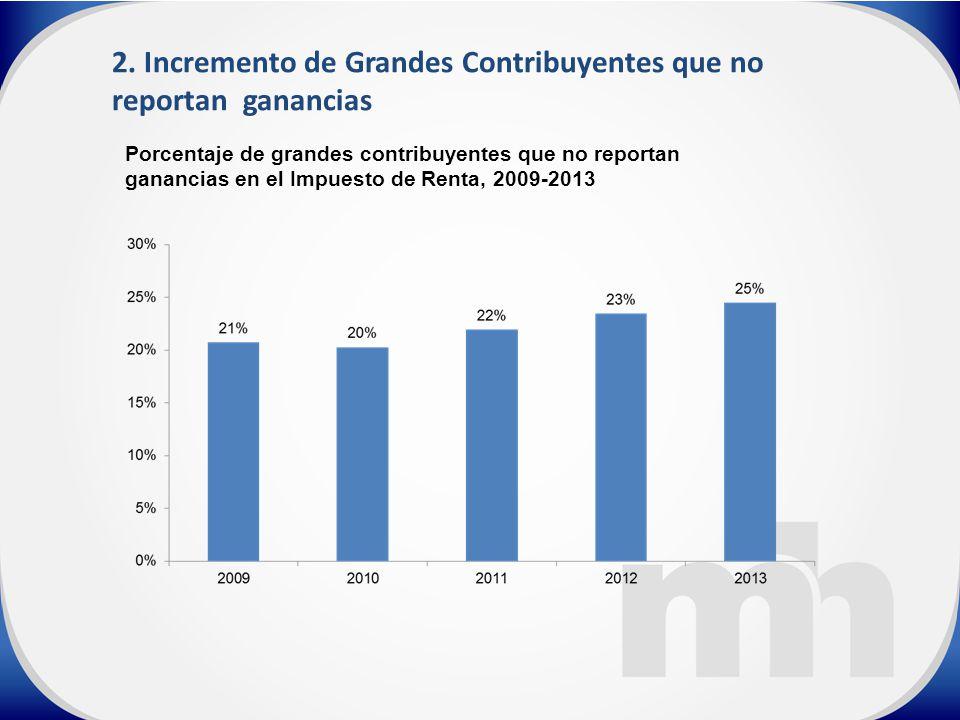 Porcentaje de grandes contribuyentes que no reportan ganancias en el Impuesto de Renta, 2009-2013 2.