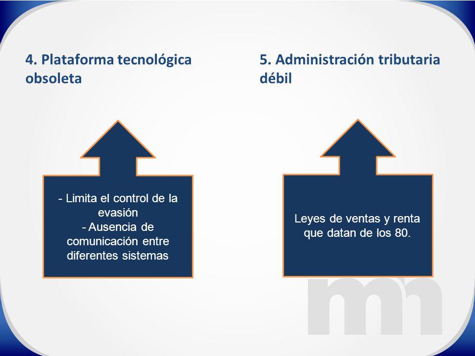 4. Plataforma tecnológica obsoleta 5.
