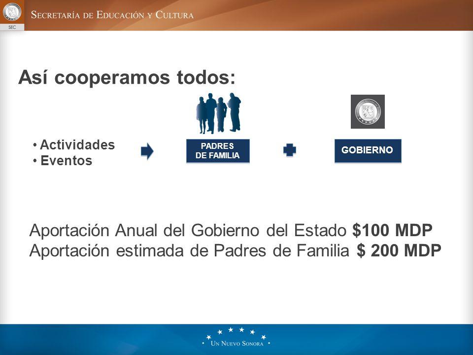 Así cooperamos todos: GOBIERNO PADRES DE FAMILIA PADRES DE FAMILIA Aportación Anual del Gobierno del Estado $100 MDP Aportación estimada de Padres de Familia $ 200 MDP Actividades Eventos