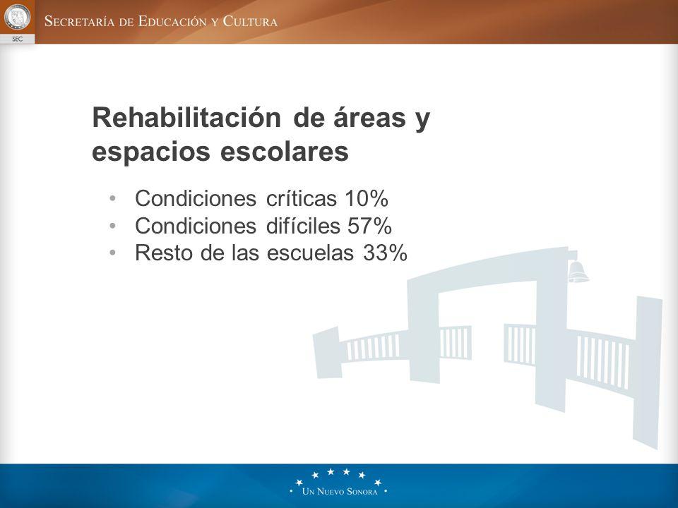 Condiciones críticas 10% Condiciones difíciles 57% Resto de las escuelas 33% Rehabilitación de áreas y espacios escolares