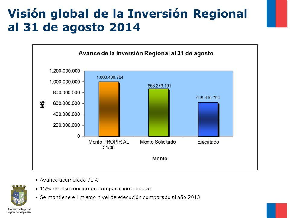 Visión global de la Inversión Regional al 31 de agosto 2014 Fuente: Chile Indica Avance acumulado 71% 15% de disminución en comparación a marzo Se mantiene e l mismo nivel de ejecución comparado al año 2013