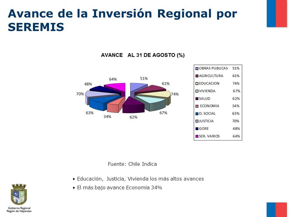 Avance de la Inversión Regional por SEREMIS Fuente: Chile Indica Educación, Justicia, Vivienda los más altos avances El más bajo avance Economía 34%