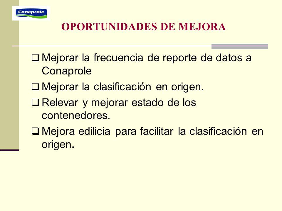 OPORTUNIDADES DE MEJORA  Mejorar la frecuencia de reporte de datos a Conaprole  Mejorar la clasificación en origen.