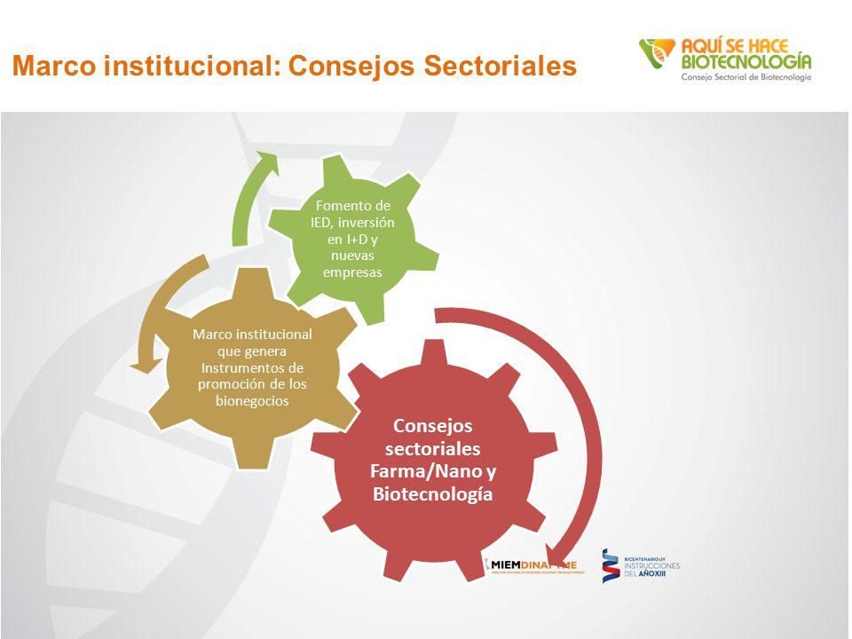 Marco institucional: Consejos Sectoriales Consejos sectoriales Farma/Nano y Biotecnología Marco institucional que genera Instrumentos de promoción de los bionegocios Fomento de IED, inversión en I+D y nuevas empresas