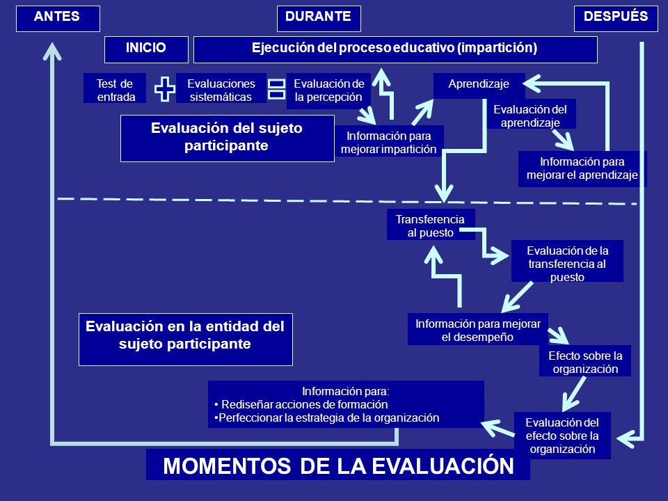 MOMENTOS DE LA EVALUACIÓN INICIO Aprendizaje Información para mejorar impartición Evaluación del aprendizaje Ejecución del proceso educativo (impartición) Evaluación del sujeto participante Test de entrada Evaluaciones sistemáticas Evaluación de la percepción Información para mejorar el aprendizaje Efecto sobre la organización Información para mejorar el desempeño Evaluación del efecto sobre la organización Evaluación en la entidad del sujeto participante Transferencia al puesto Evaluación de la transferencia al puesto Información para: Rediseñar acciones de formación Perfeccionar la estrategia de la organización ANTESDESPUÉSDURANTE